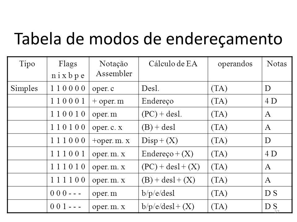Tabela de modos de endereçamento TipoFlags n i x b p e Notação Assembler Cálculo de EAoperandosNotas Simples1 1 0 0 0 0oper. cDesl.(TA)D 1 1 0 0 0 1+