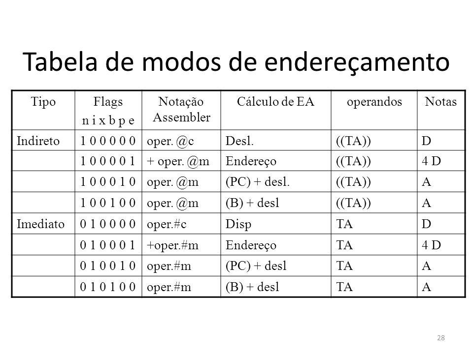 Tabela de modos de endereçamento TipoFlags n i x b p e Notação Assembler Cálculo de EAoperandosNotas Indireto1 0 0 0 0 0oper. @cDesl.((TA))D 1 0 0 0 0