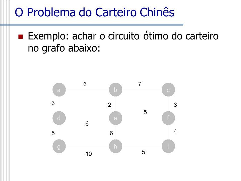 O Problema do Carteiro Chinês Exemplo: achar o circuito ótimo do carteiro no grafo abaixo: ca d b ef 6 3 6 7 5 32 ghi 10 5 4 56