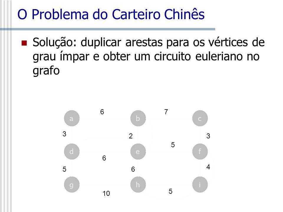 O Problema do Carteiro Chinês Solução: duplicar arestas para os vértices de grau ímpar e obter um circuito euleriano no grafo ca d b ef 6 3 6 7 5 32 g
