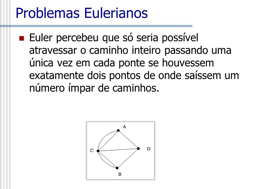 Grafos Eulerianos Em 1873, Hierholzer mostrou que um grafo cujo todos os vértices têm grau par é euleriano Entrada: Um grafo conectado G cujos vértices têm grau par Saída: Um circuito euleriano Algoritmo: Circuito Euleriano Inicie em qualquer vértice v Construa um percurso fechado T em G Enquanto existirem arestas de G fora do percurso T Escolha qualquer vértice w em T, que seja incidente a uma aresta fora do percurso Iniciando em w, construa um percurso fechado D de arestas fora do percurso T Faça a união do percurso D em T no ponto w Retorne T