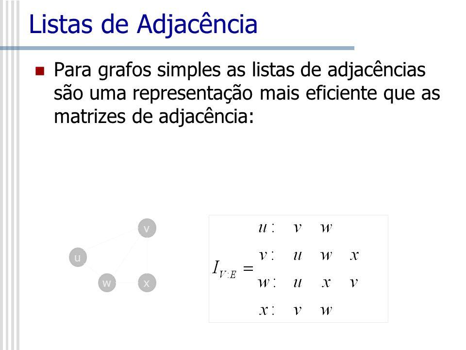 Listas de Adjacência Para grafos simples as listas de adjacências são uma representação mais eficiente que as matrizes de adjacência: u v wx