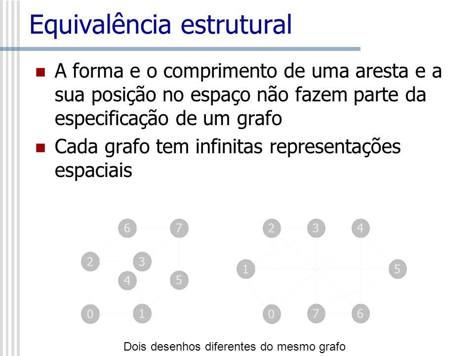 Equivalência estrutural A forma e o comprimento de uma aresta e a sua posição no espaço não fazem parte da especificação de um grafo Cada grafo tem in