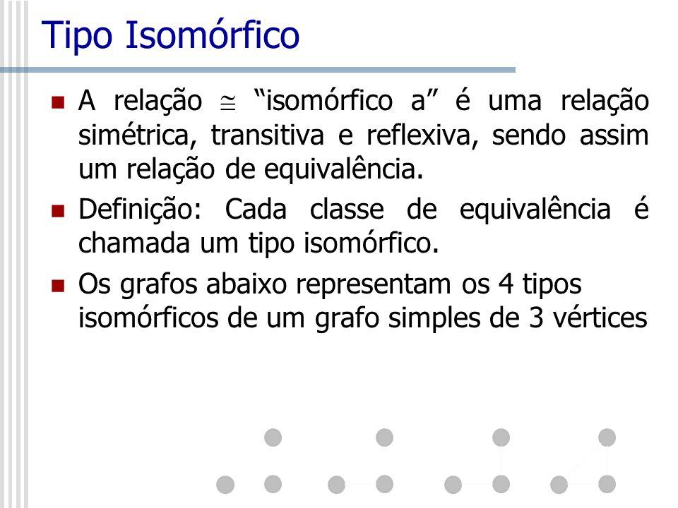 Tipo Isomórfico A relação isomórfico a é uma relação simétrica, transitiva e reflexiva, sendo assim um relação de equivalência. Definição: Cada classe