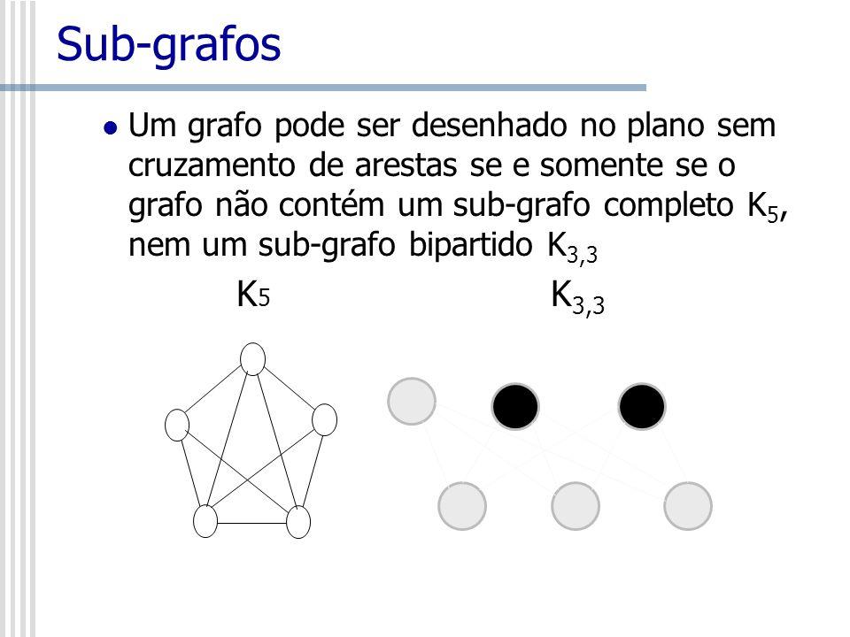 Sub-grafos Um grafo pode ser desenhado no plano sem cruzamento de arestas se e somente se o grafo não contém um sub-grafo completo K 5, nem um sub-gra