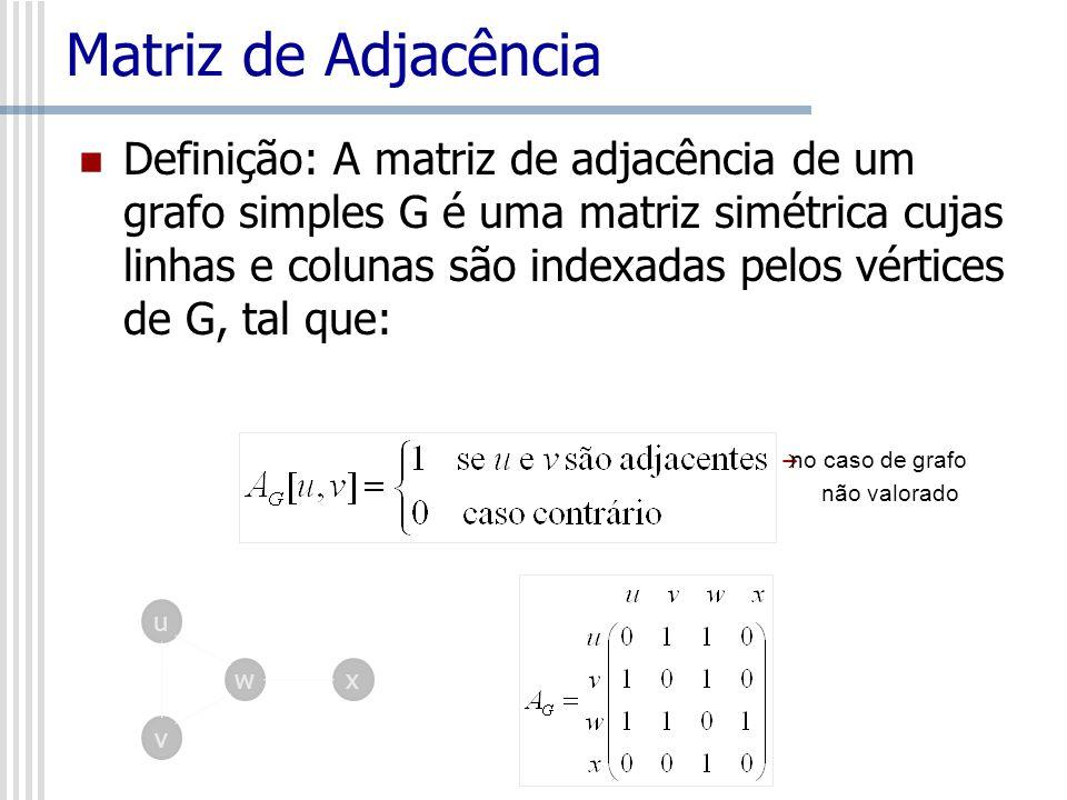 Matriz de Adjacência Definição: A matriz de adjacência de um grafo simples G é uma matriz simétrica cujas linhas e colunas são indexadas pelos vértice