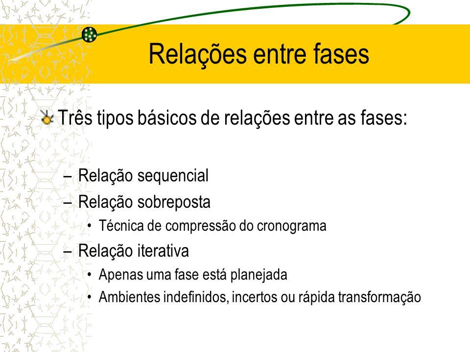 Relações entre fases Três tipos básicos de relações entre as fases: –Relação sequencial –Relação sobreposta Técnica de compressão do cronograma –Relaç