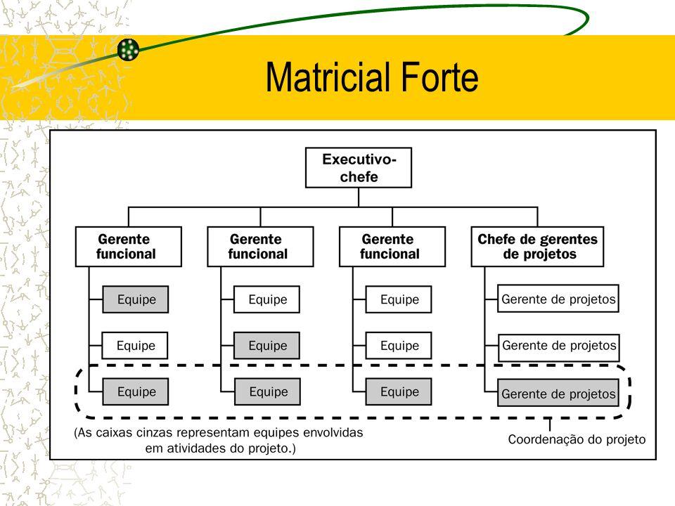 Matricial Forte