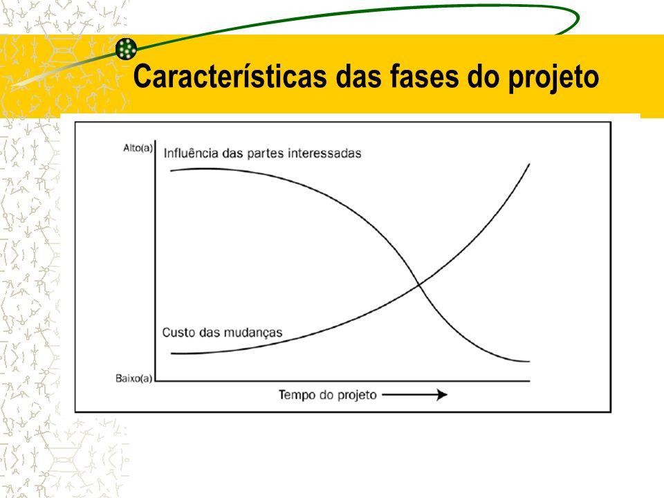 Fases do projeto São divisões de um projeto onde o controle adicional é necessário para gerenciar Terminadas - Seqüencialmente Algumas situações – sobrepor Não é um grupo de processos de gerenciamento de projetos