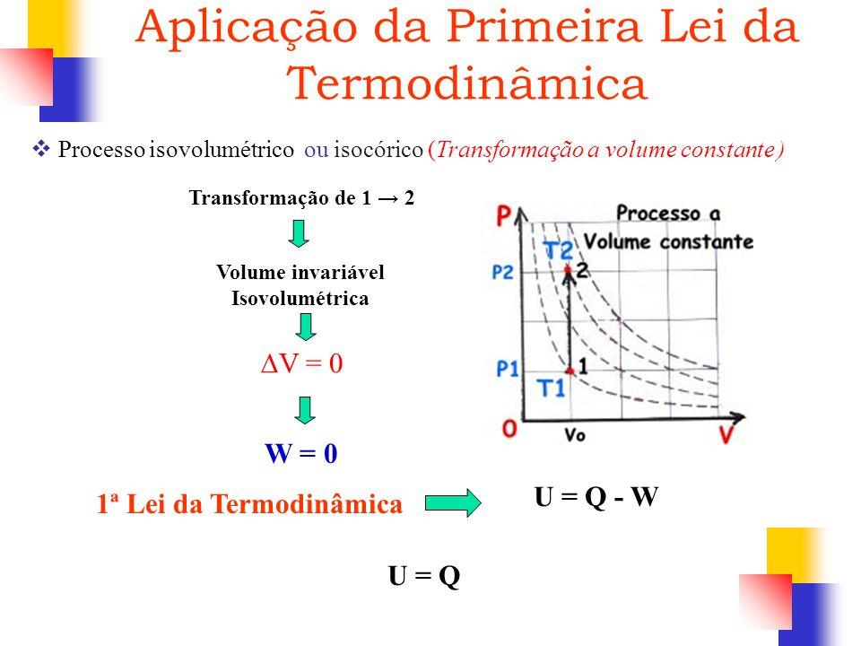 1ª Lei da Termodinâmica W = 0 V = 0 Transformação de 1 2 Volume invariável Isovolumétrica Processo isovolumétrico ou isocórico (Transformação a volume