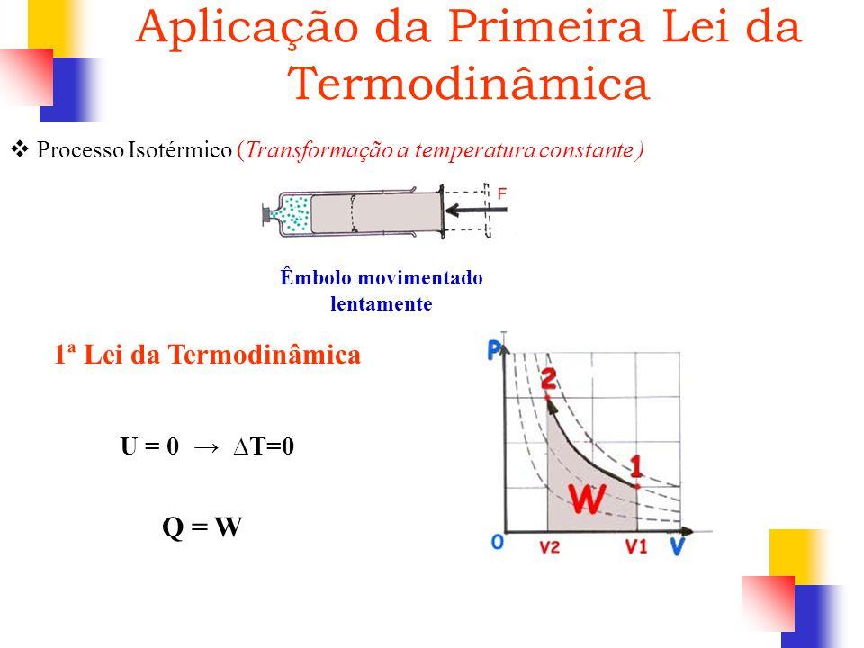 Processo Isotérmico (Transformação a temperatura constante ) Êmbolo movimentado lentamente 1ª Lei da Termodinâmica Q = W U = 0 T=0 Aplicação da Primei
