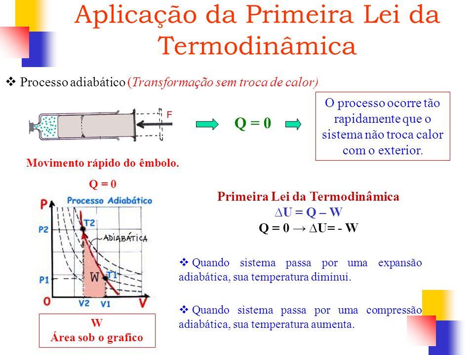 Movimento rápido do êmbolo. Q = 0 Primeira Lei da Termodinâmica U = Q – W Q = 0 U= - W Q = 0 O processo ocorre tão rapidamente que o sistema não troca