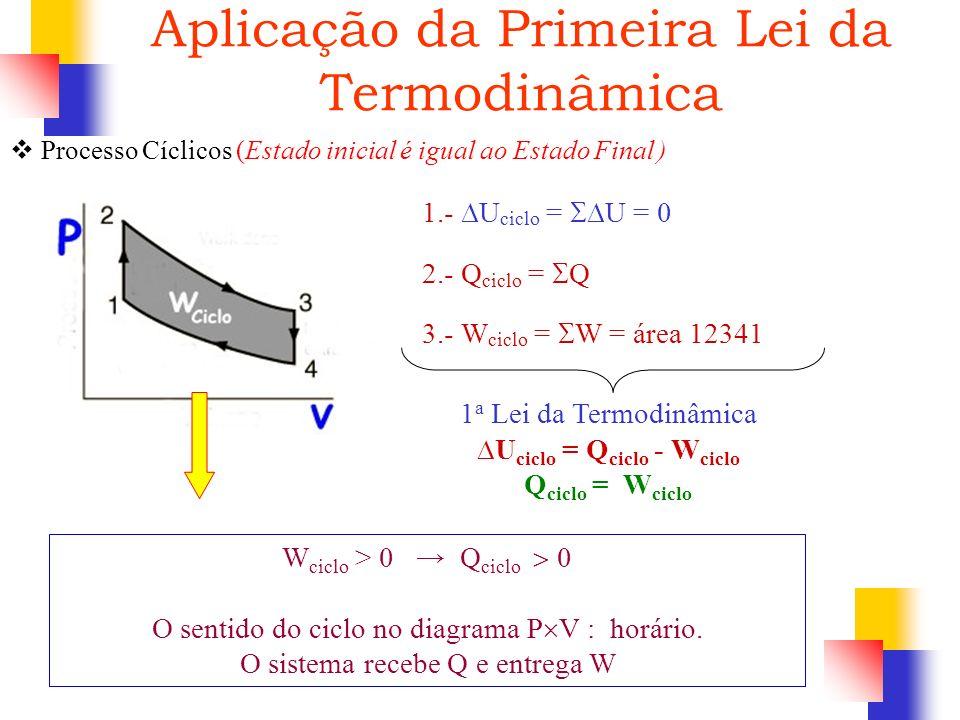 Processo Cíclicos (Estado inicial é igual ao Estado Final ) 3.- W ciclo = W = área 12341 W ciclo > 0 Q ciclo 0 O sentido do ciclo no diagrama P V : ho