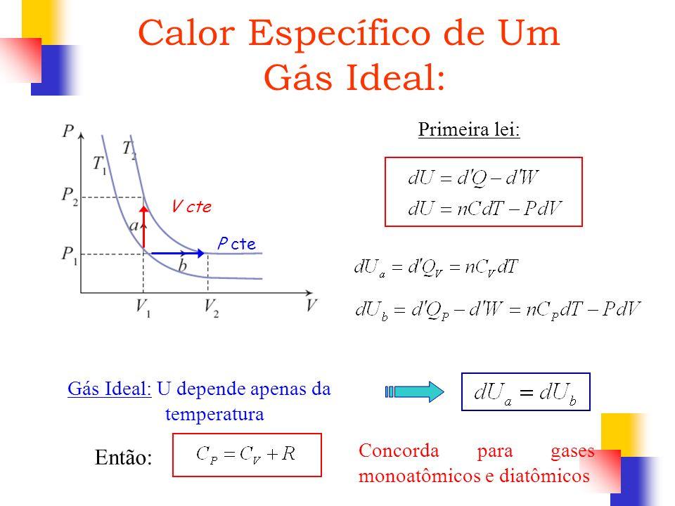 P cte V cte Primeira lei: Gás Ideal: U depende apenas da temperatura Então: Concorda para gases monoatômicos e diatômicos Calor Específico de Um Gás I