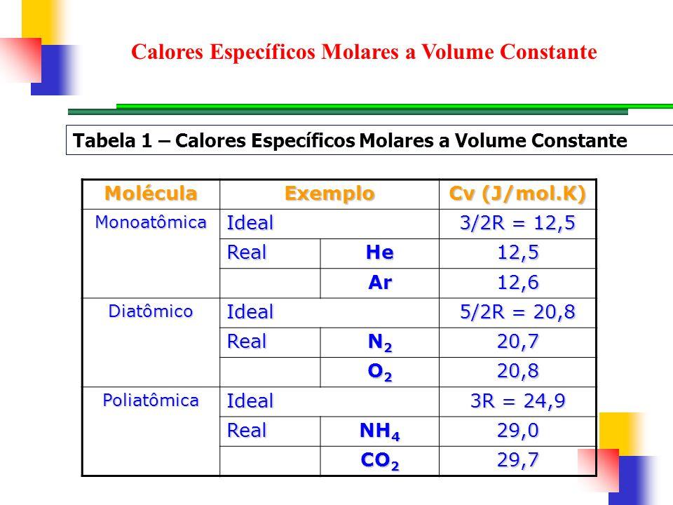 MoléculaExemplo Cv (J/mol.K) MonoatômicaIdeal 3/2R = 12,5 RealHe12,5 Ar12,6 DiatômicoIdeal 5/2R = 20,8 Real N2N2N2N220,7 O2O2O2O220,8 PoliatômicaIdeal