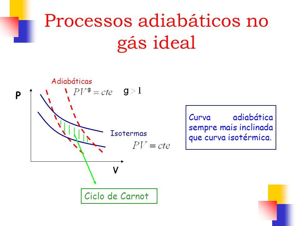 Curva adiabática sempre mais inclinada que curva isotérmica. Adiabáticas V P Isotermas Ciclo de Carnot Processos adiabáticos no gás ideal