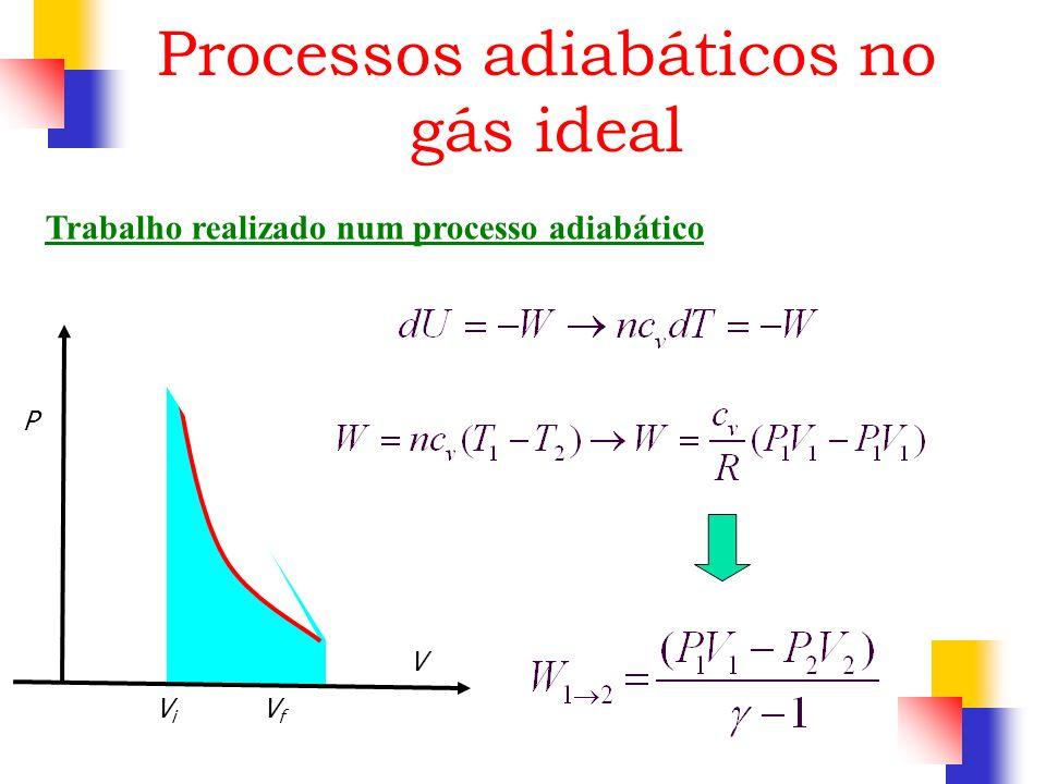 Trabalho realizado num processo adiabático P V ViVi VfVf Processos adiabáticos no gás ideal