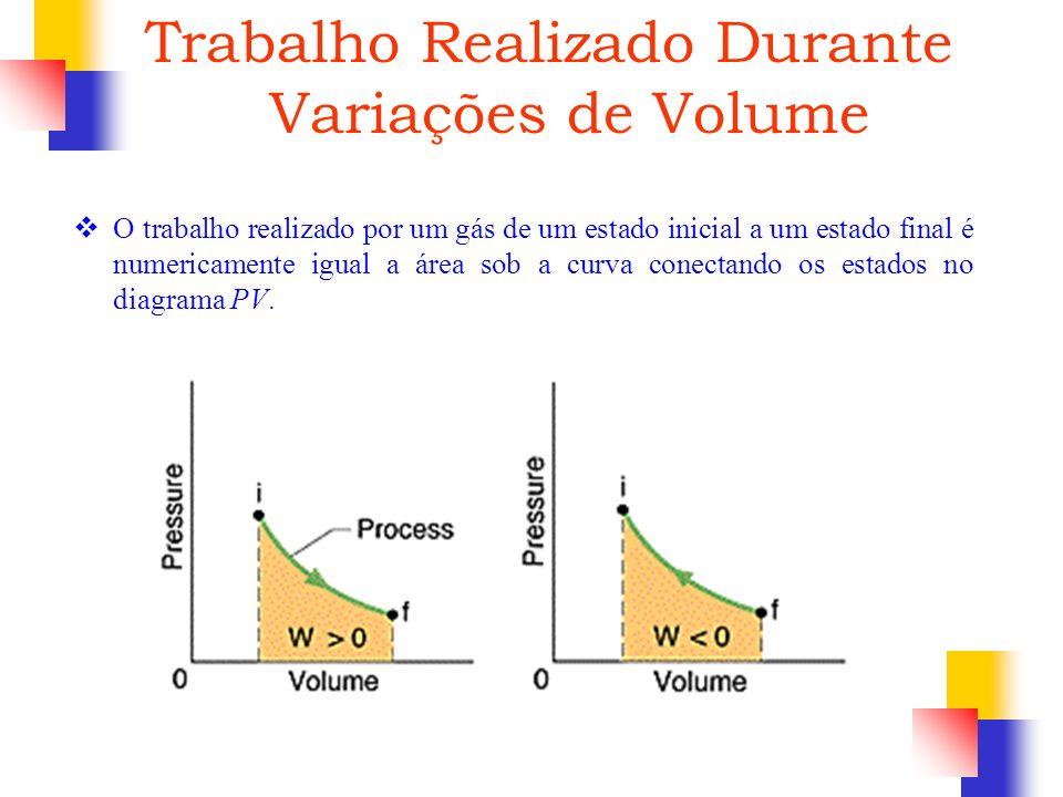 O trabalho realizado por um gás de um estado inicial a um estado final é numericamente igual a área sob a curva conectando os estados no diagrama PV.