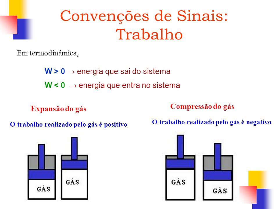 Convenções de Sinais: Trabalho Em termodinâmica, O trabalho realizado pelo gás é positivo O trabalho realizado pelo gás é negativo Expansão do gás Com