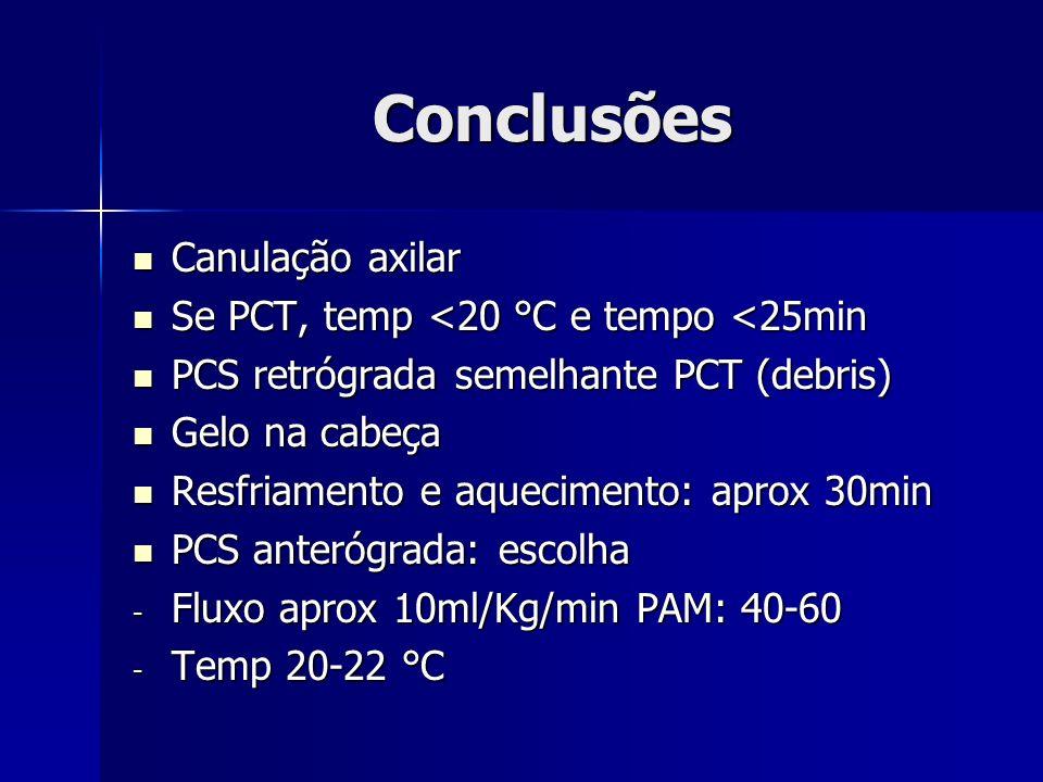 Conclusões Canulação axilar Canulação axilar Se PCT, temp <20 °C e tempo <25min Se PCT, temp <20 °C e tempo <25min PCS retrógrada semelhante PCT (debr