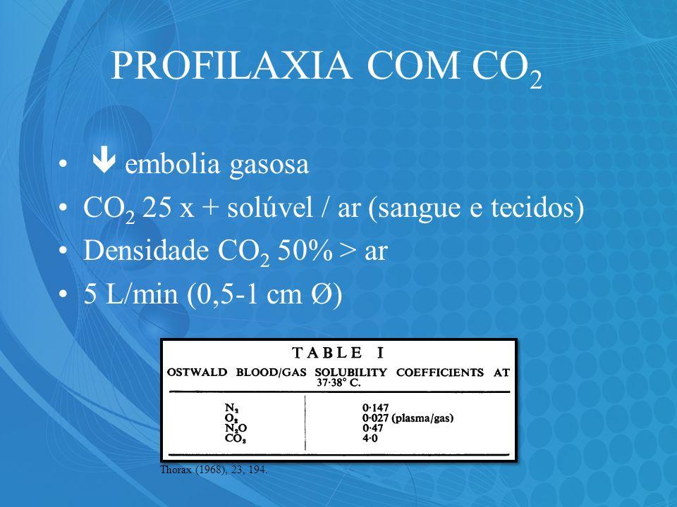 PROFILAXIA COM CO 2 embolia gasosa CO 2 25 x + solúvel / ar (sangue e tecidos) Densidade CO 2 50% > ar 5 L/min (0,5-1 cm Ø) Thorax (1968), 23, 194.