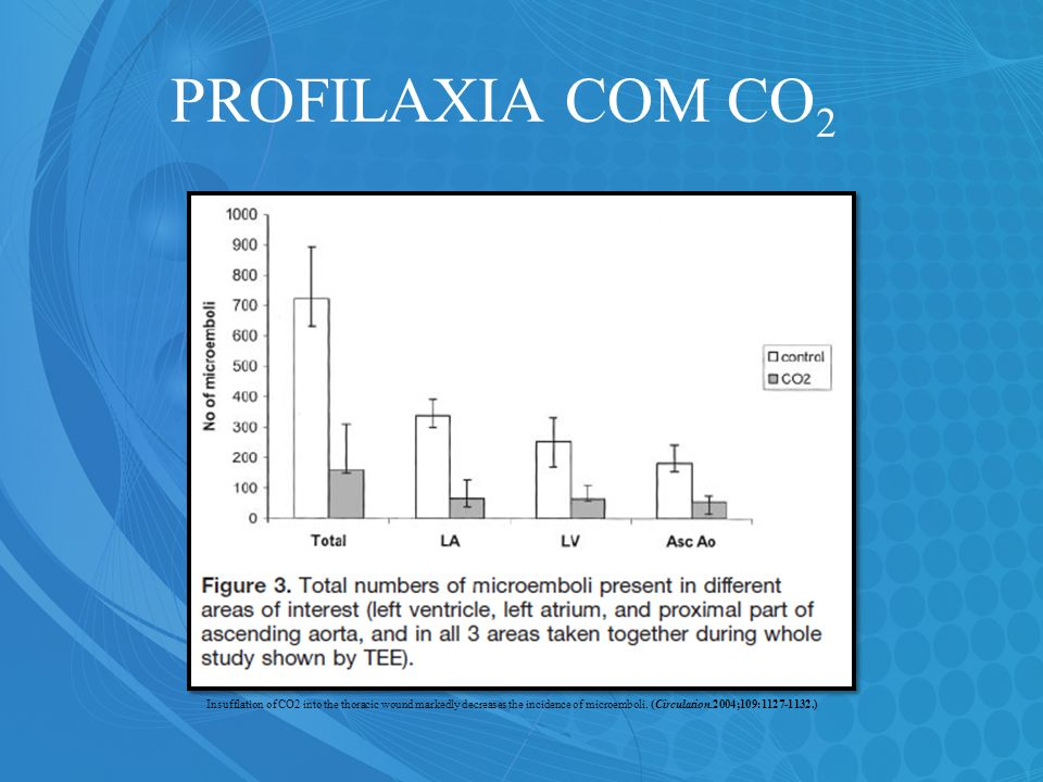 PROFILAXIA COM CO 2 Insufflation of CO2 into the thoracic wound markedly decreases the incidence of microemboli. (Circulation.2004;109:1127-1132.)