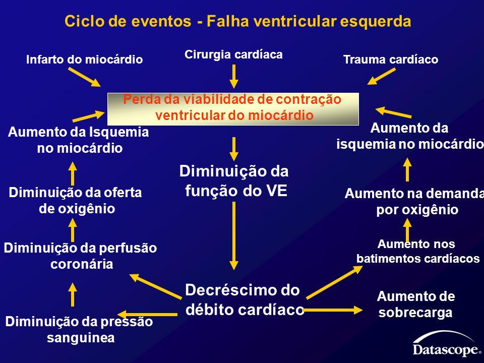 Ciclo de eventos - Falha ventricular esquerda Perda da viabilidade de contração ventricular do miocárdio Cirurgia cardíaca Infarto do miocárdioTrauma