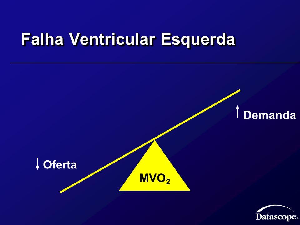 Falha Ventricular Esquerda Oferta Demanda MVO 2
