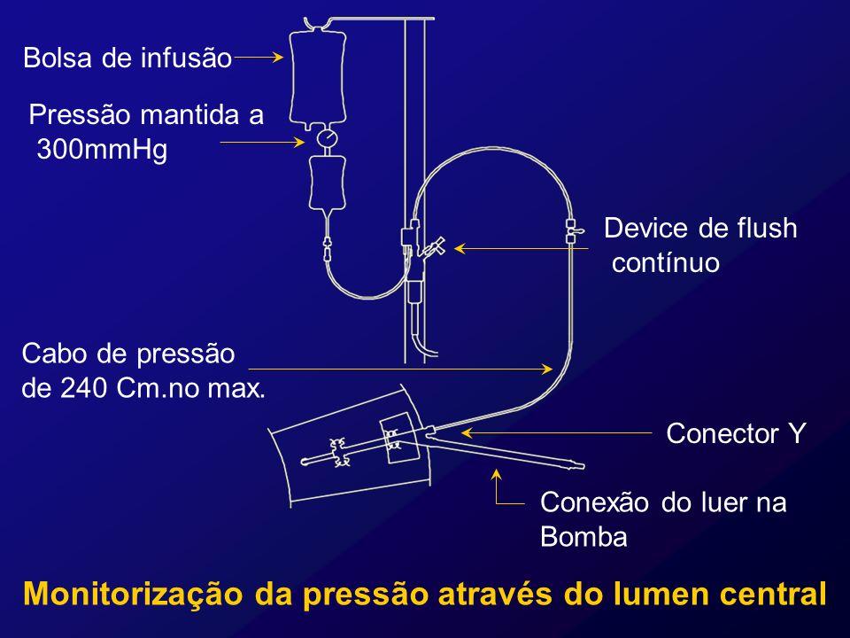 Monitorização da pressão através do lumen central Conector Y Bolsa de infusão Pressão mantida a 300mmHg Device de flush contínuo Cabo de pressão de 24