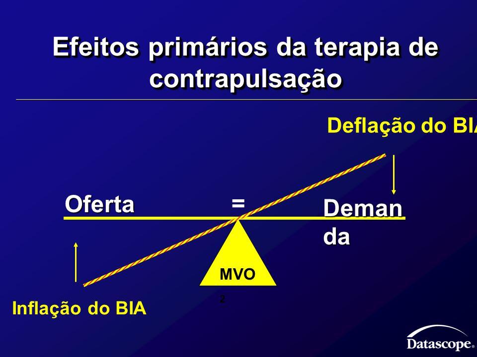 Efeitos primários da terapia de contrapulsação MVO 2 Oferta Deman da Inflação do BIA Deflação do BIA =