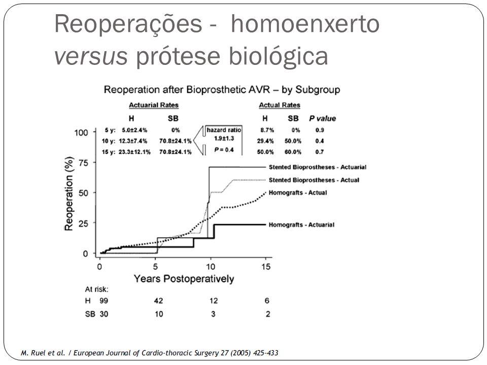 Reoperações - homoenxerto versus prótese biológica
