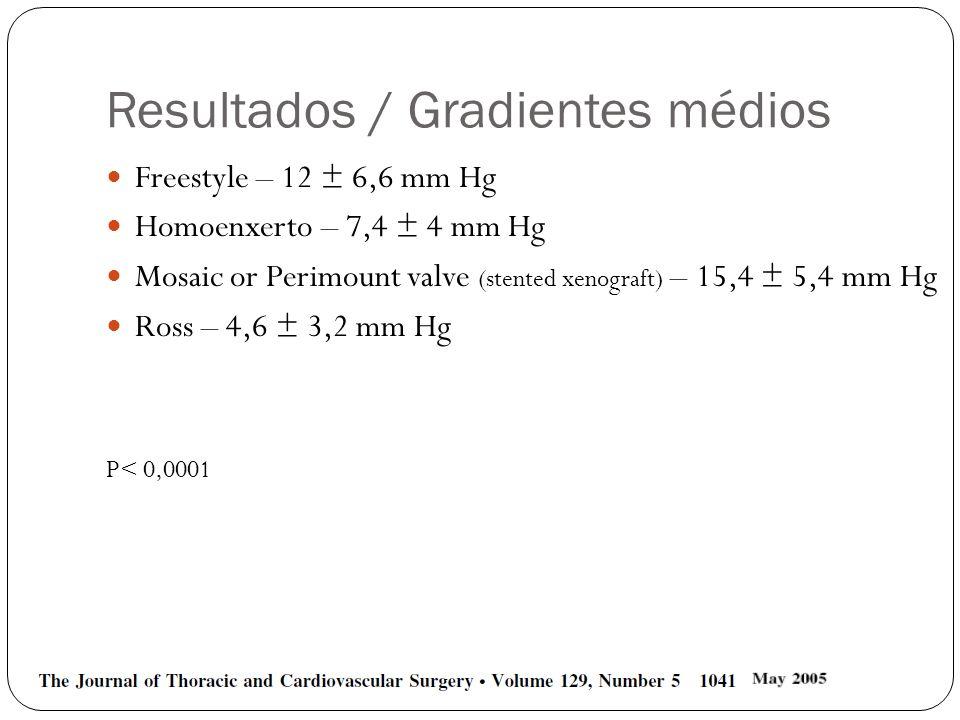 Resultados / Gradientes médios Freestyle – 12 ± 6,6 mm Hg Homoenxerto – 7,4 ± 4 mm Hg Mosaic or Perimount valve (stented xenograft) – 15,4 ± 5,4 mm Hg