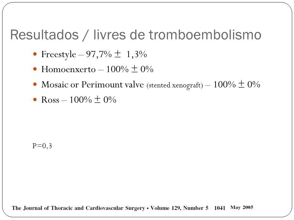 Resultados / livres de tromboembolismo Freestyle – 97,7% ± 1,3% Homoenxerto – 100% ± 0% Mosaic or Perimount valve (stented xenograft) – 100% ± 0% Ross
