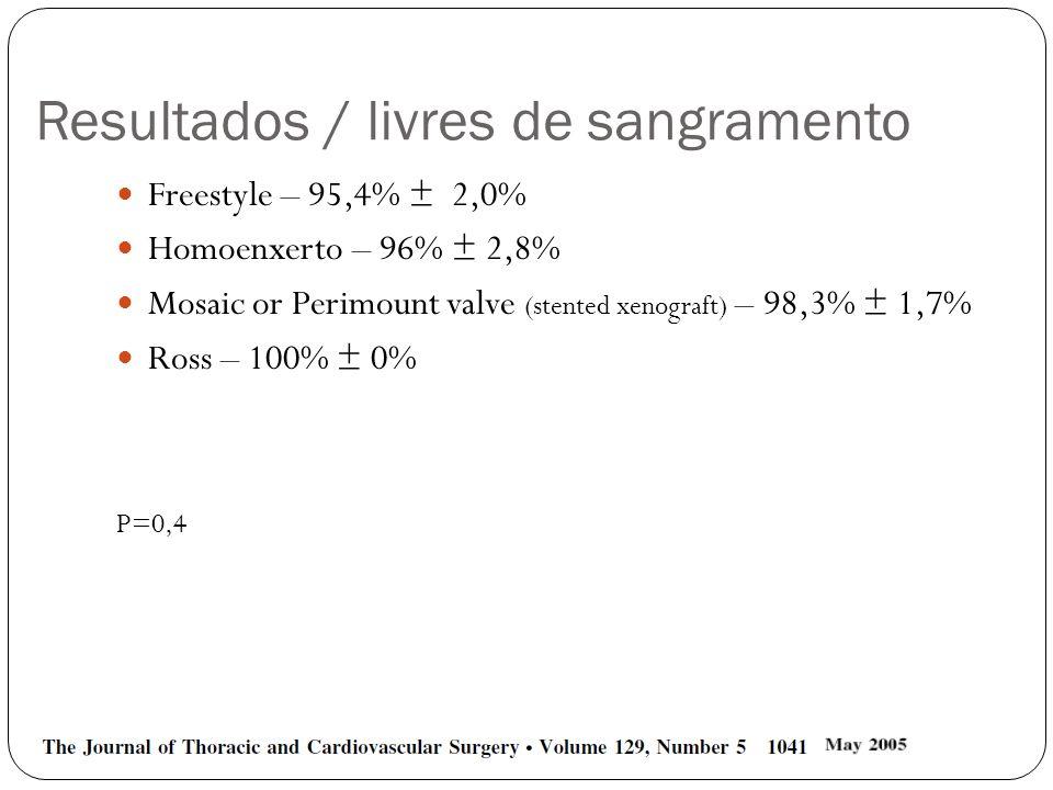 Resultados / livres de sangramento Freestyle – 95,4% ± 2,0% Homoenxerto – 96% ± 2,8% Mosaic or Perimount valve (stented xenograft) – 98,3% ± 1,7% Ross