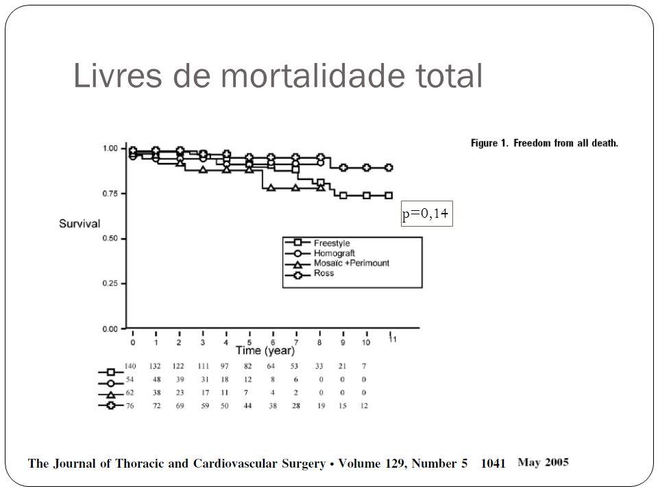 Livres de mortalidade total p=0,14