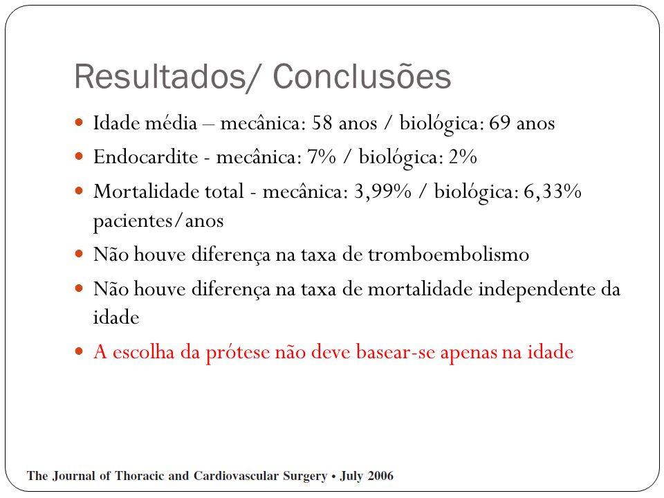 Resultados/ Conclusões Idade média – mecânica: 58 anos / biológica: 69 anos Endocardite - mecânica: 7% / biológica: 2% Mortalidade total - mecânica: 3