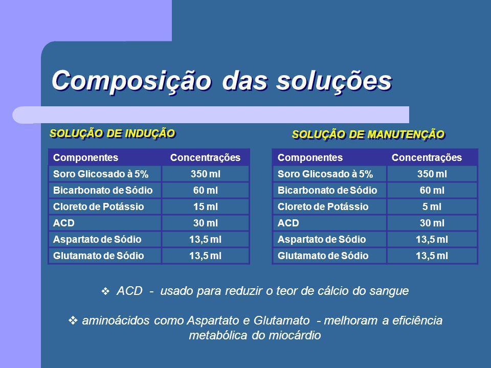 Composição das soluções SOLUÇÃO DE INDUÇÃO ComponentesConcentrações Soro Glicosado à 5%350 ml Bicarbonato de Sódio60 ml Cloreto de Potássio15 ml ACD30