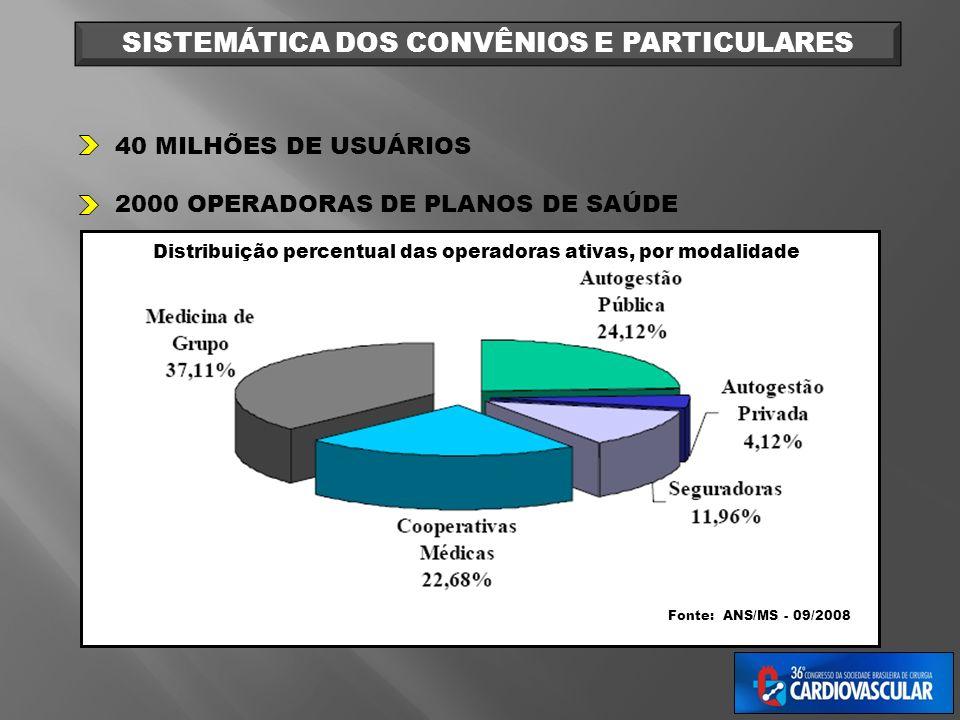 40 MILHÕES DE USUÁRIOS 2000 OPERADORAS DE PLANOS DE SAÚDE SISTEMÁTICA DOS CONVÊNIOS E PARTICULARES Distribuição percentual das operadoras ativas, por
