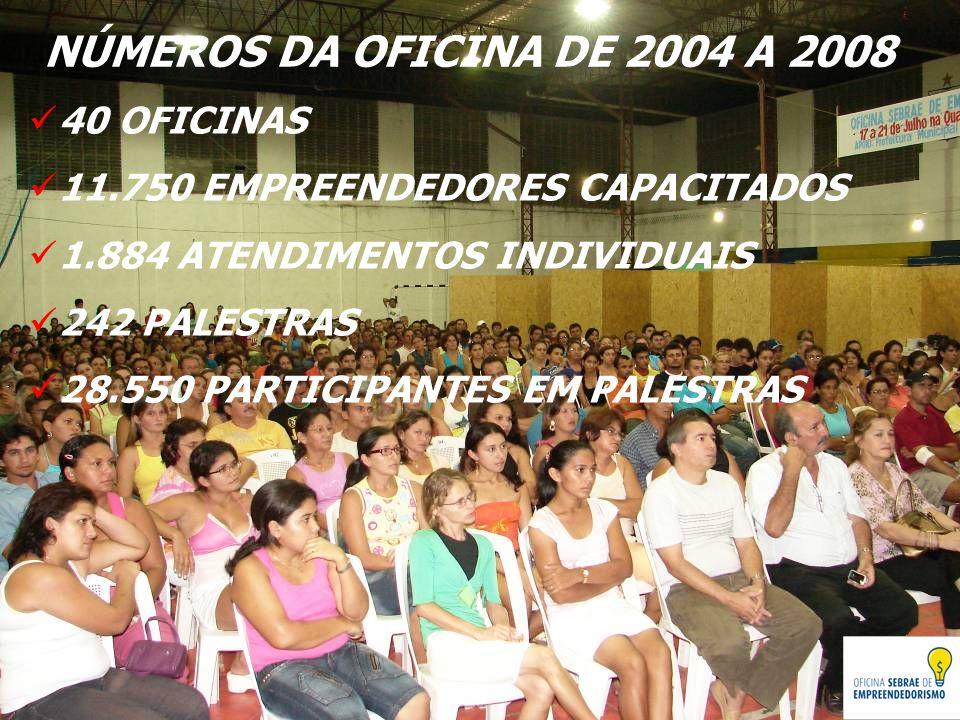 NÚMEROS DA OFICINA DE 2004 A 2008 40 OFICINAS 11.750 EMPREENDEDORES CAPACITADOS 1.884 ATENDIMENTOS INDIVIDUAIS 242 PALESTRAS 28.550 PARTICIPANTES EM P