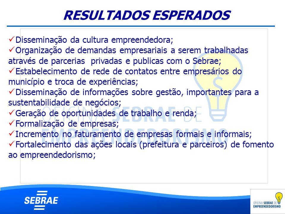 RESULTADOS ESPERADOS Disseminação da cultura empreendedora; Organização de demandas empresariais a serem trabalhadas através de parcerias privadas e p
