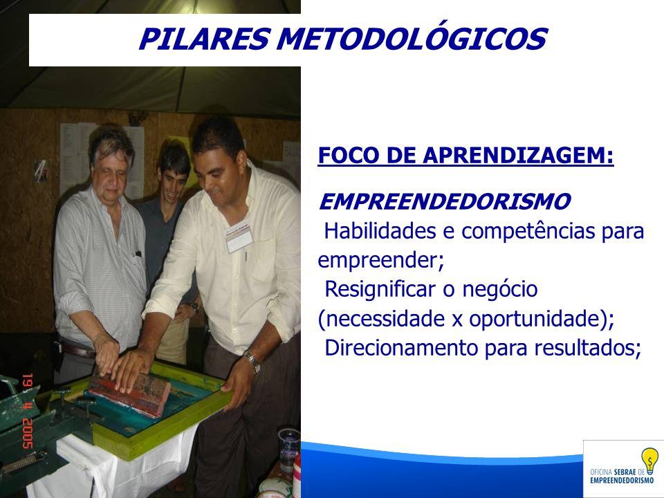 FOCO DE APRENDIZAGEM: EMPREENDEDORISMO Habilidades e competências para empreender; Resignificar o negócio (necessidade x oportunidade); Direcionamento