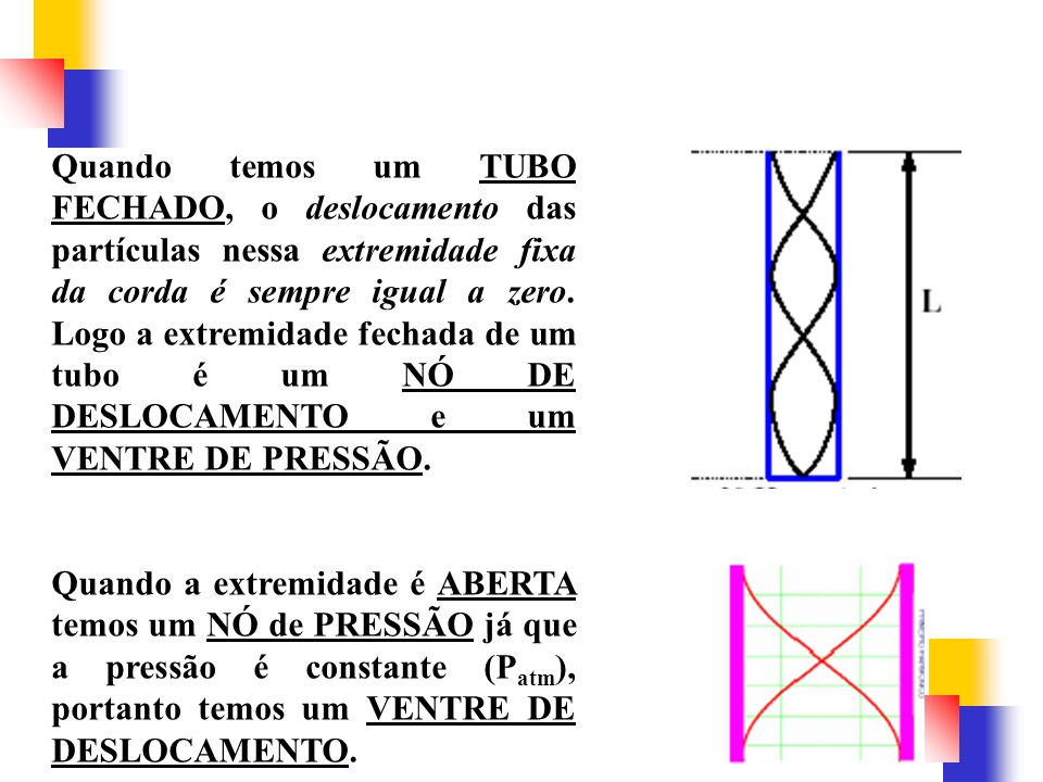 Quando temos um TUBO FECHADO, o deslocamento das partículas nessa extremidade fixa da corda é sempre igual a zero. Logo a extremidade fechada de um tu