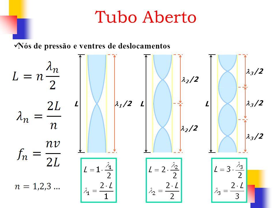L 1 /2 L 2 /2 L 3 /2 Tubo Aberto Nós de pressão e ventres de deslocamentos