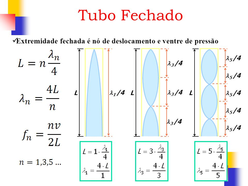 Tubo Fechado L 1 /4 L 3 /4 L 5 /4 Extremidade fechada é nó de deslocamento e ventre de pressão