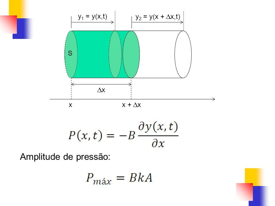 S x x + x x y 1 = y(x,t) y 2 = y(x + x,t) Amplitude de pressão: