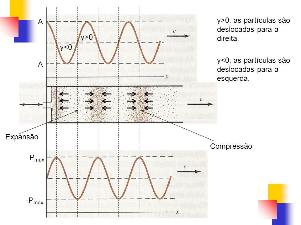 A -A P máx -P máx y<0 y>0 y>0: as partículas são deslocadas para a direita. y<0: as partículas são deslocadas para a esquerda. Expansão Compressão