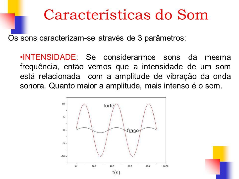 Características do Som Os sons caracterizam-se através de 3 parâmetros: INTENSIDADE: Se considerarmos sons da mesma frequência, então vemos que a inte
