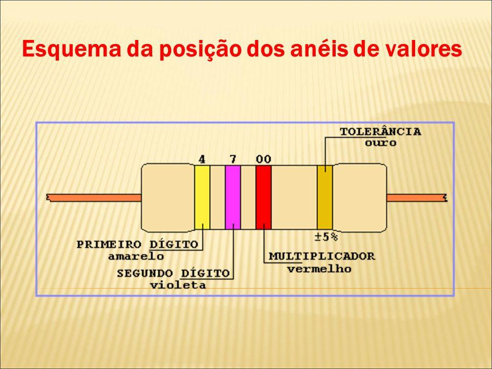 Esquema da posição dos anéis de valores