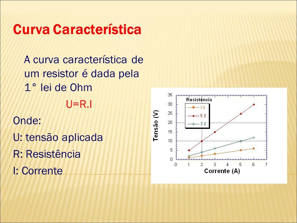 Curva Característica A curva característica de um resistor é dada pela 1° lei de Ohm U=R.I Onde: U: tensão aplicada R: Resistência I: Corrente