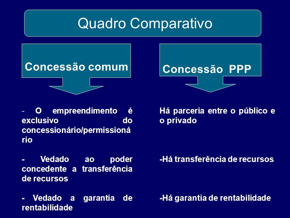 Quadro Comparativo Concessão comum Concessão PPP - O empreendimento é exclusivo do concessionário/permissioná rio - Vedado ao poder concedente a trans